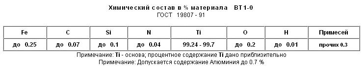 Титан вт1 0 свойства