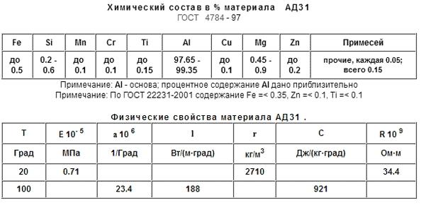 Химические и физическиесвойства АД31